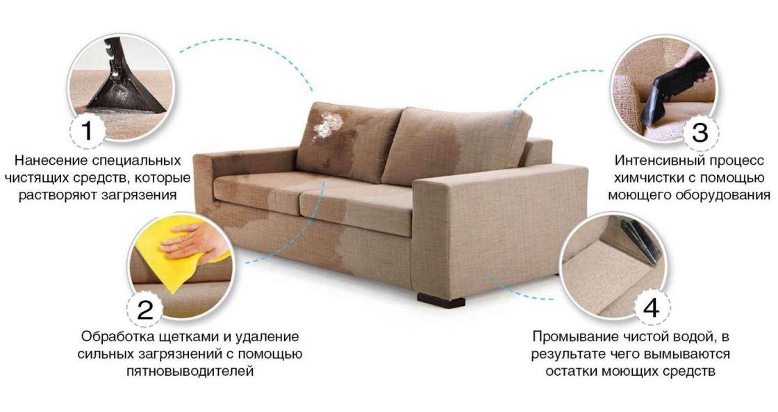 чиста дивана запорожье